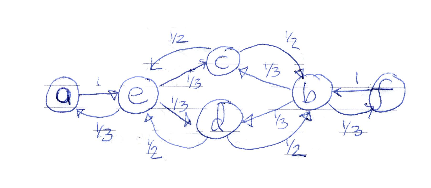 Markov Chains Examples Example Of State Transition Diagram The Is Therefore